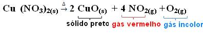 Reação de pirólise do nitrato de cobre.