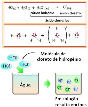 Representação da reação de ionização do ácido clorídrico em solução aquosa