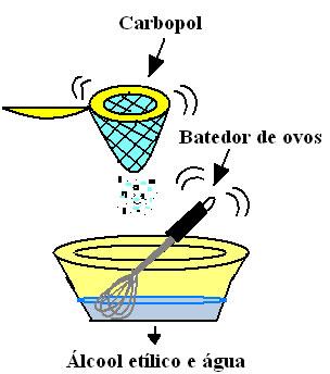 Esquema dos passos da receita do álcool em gel.