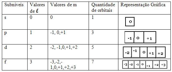 Tabela de números quânticos.
