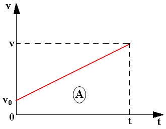 Gráfico da velocidade em função do tempo para um MRU.