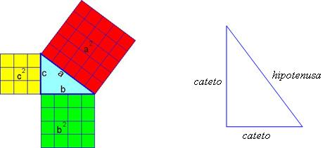 Image result for teorema de pitagoras desenhado