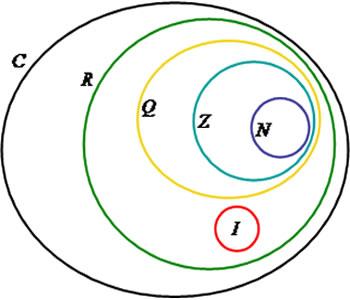 Diagramas de venn na estatstica brasil escola por marcos no graduado em matemtica ccuart Choice Image