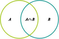 Questes de concursos vestibulares e notcias de concursos em os elementos de b por nb a unio de a com b por na u b e a interseco de a com b por na b demonstre a relao utilizando o diagrama ccuart Choice Image