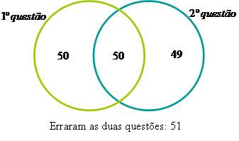 Diagramas de venn brasil escola conclumos que 51 alunos erraram as duas questes ccuart Image collections