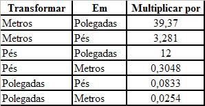 9e9cdad91 Medidas de Comprimento - Brasil Escola