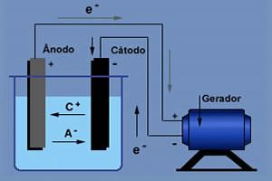 Gerador enviando corrente elétrica