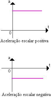Movimento Uniformemente Variado GraficoMUV4