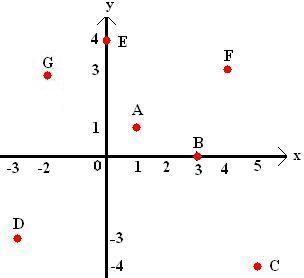 Sistema cartesiano ortogonal brasil escola veja o sistema cartesiano ortogonal abaixo e os pontos que esto indicados ccuart Images