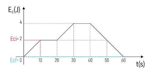 Gráfico com energia cinética inicial e final demarcadas