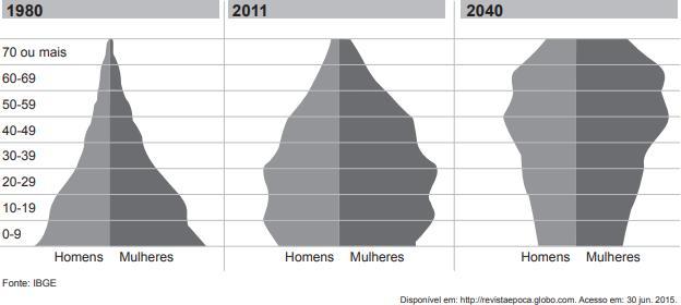 Pirâmides etárias mostram composição da população brasileira, por faixa de idade, em 1980, 2011 e 2040