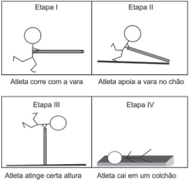 Etapas do salto com vara — ilustração em questão do Enem