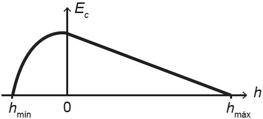 Gráfico correto da energia cinética da criança em função de sua posição vertical.