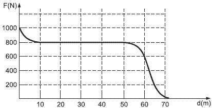 O gráfico da força de tração exercida por um cavalo em função do deslocamento de uma carroça — questão de Física Unicamp