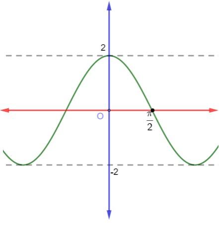 Gráfico de uma função trigonométrica