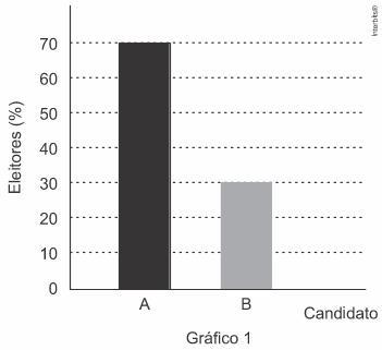 Gráfico 1 com resultado de pesquisa sobre a preferência dos eleitores em relação a dois candidatos (A e B) — questão Enem 2017.