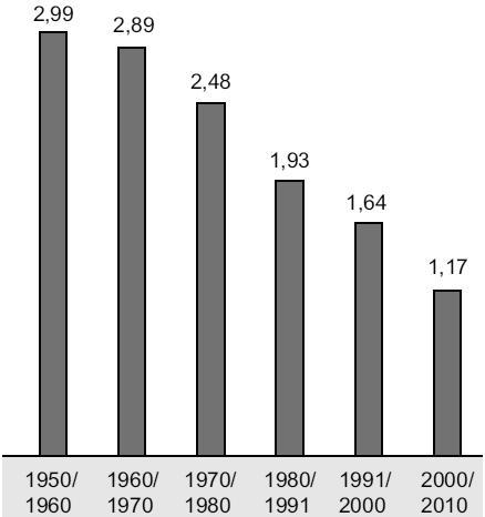 Gráfico com taxa média de crescimento anual da população brasileira