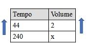 Tabela de proporção com as grandezas diretamente proporcionais tempo e volume