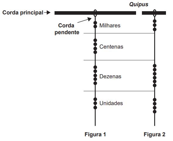 Ilustração de um quipus.