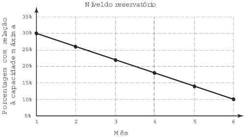 Gráfico mostra nível de água de um reservatório por um período de tempo — enunciado questão Enem 2016