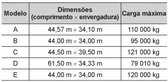 Tabela com valores a respeito do modelo, dimensões e carga máxima de aviões — questão Enem 2016.