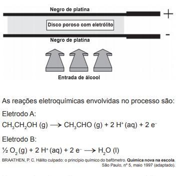 Esquema de funcionamento de detector de etanol e reações eletroquímicas envolvidas no processo