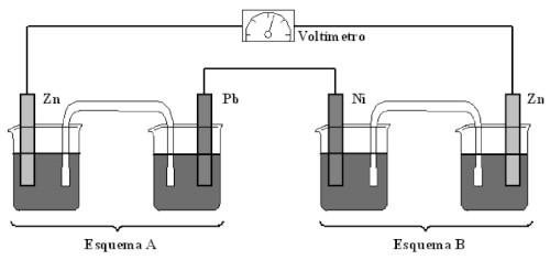 Esquema ilustrativo de dois béqueres com soluções de Zn, Pb, Ni e Zn