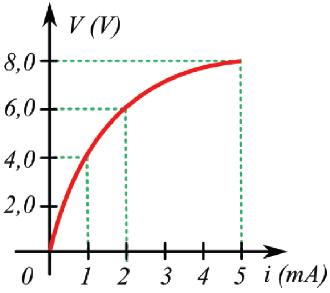 Gráfico mostra curva de resistor