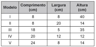 Tabela com especificações de modelo e medidas de cinco opções de caixas organizadoras