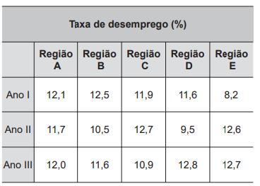 Tabela com taxas de desemprego, em porcentagem, em cinco regiões, durante um período de três anos.