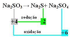 Segundo exemplo de reação de auto-oxirredução