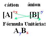 Maneira de encontrar a fórmula unitária de um composto iônico