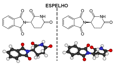 Dois isômeros da talidomida