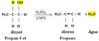 Reação de desidratação intramolecular do propano-1-ol