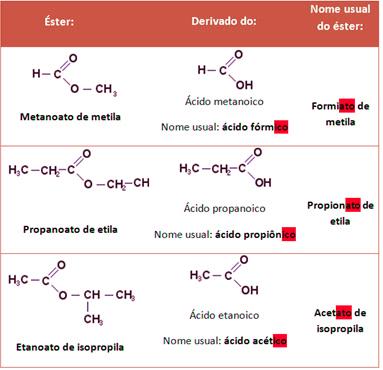 Exemplos de nomes usuais para alguns ésteres