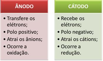 Ânodo e cátodo na eletrólise