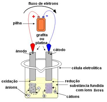 Esquema genérico de eletrólise ígnea