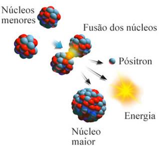 Esquema de fusão nuclear