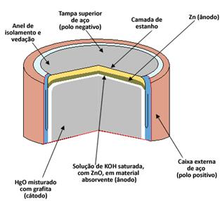 Partes que compõem a pilha de mercúrio