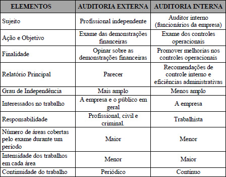 4495b01e7a Sugestão de implantação de controle interno em uma empresa - Brasil ...