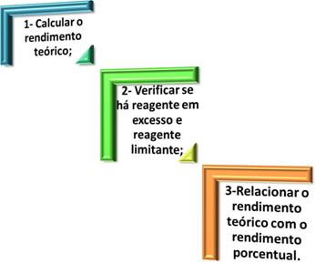Passos para calcular o rendimento real de uma reação química