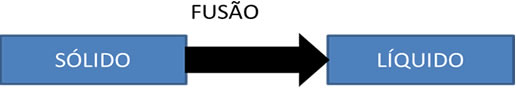 Fusão é a passagem de uma substância do estado sólido para o líquido