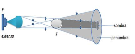 Penumbra é uma região parcialmente iluminada
