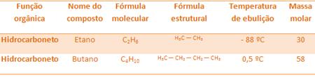 Comparação entre temperaturas de ebulição de etano e butano