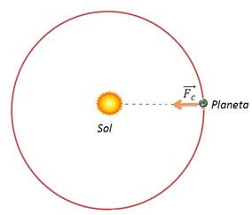 A força centrípeta Fc é uma força de atração exercida pelo Sol sobre o planeta