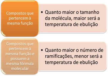 Temperatura de ebulição para compostos orgânicos que pertencem à mesma função