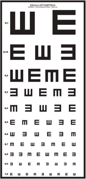 Escala de Sinais de Snellen usada para exames de vista