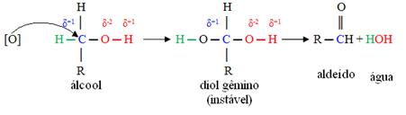 Esquema de oxidação de álcool primário