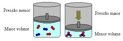 Variação da pressão e deslocamento no equilíbrio químico