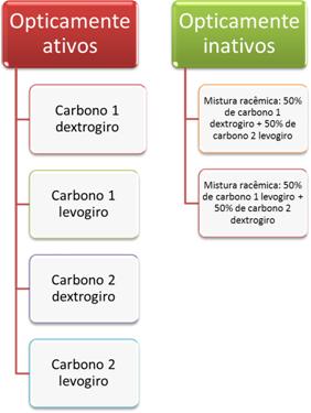 Possibilidade de isômeros ópticos para molécula que possui dois carbonos quirais